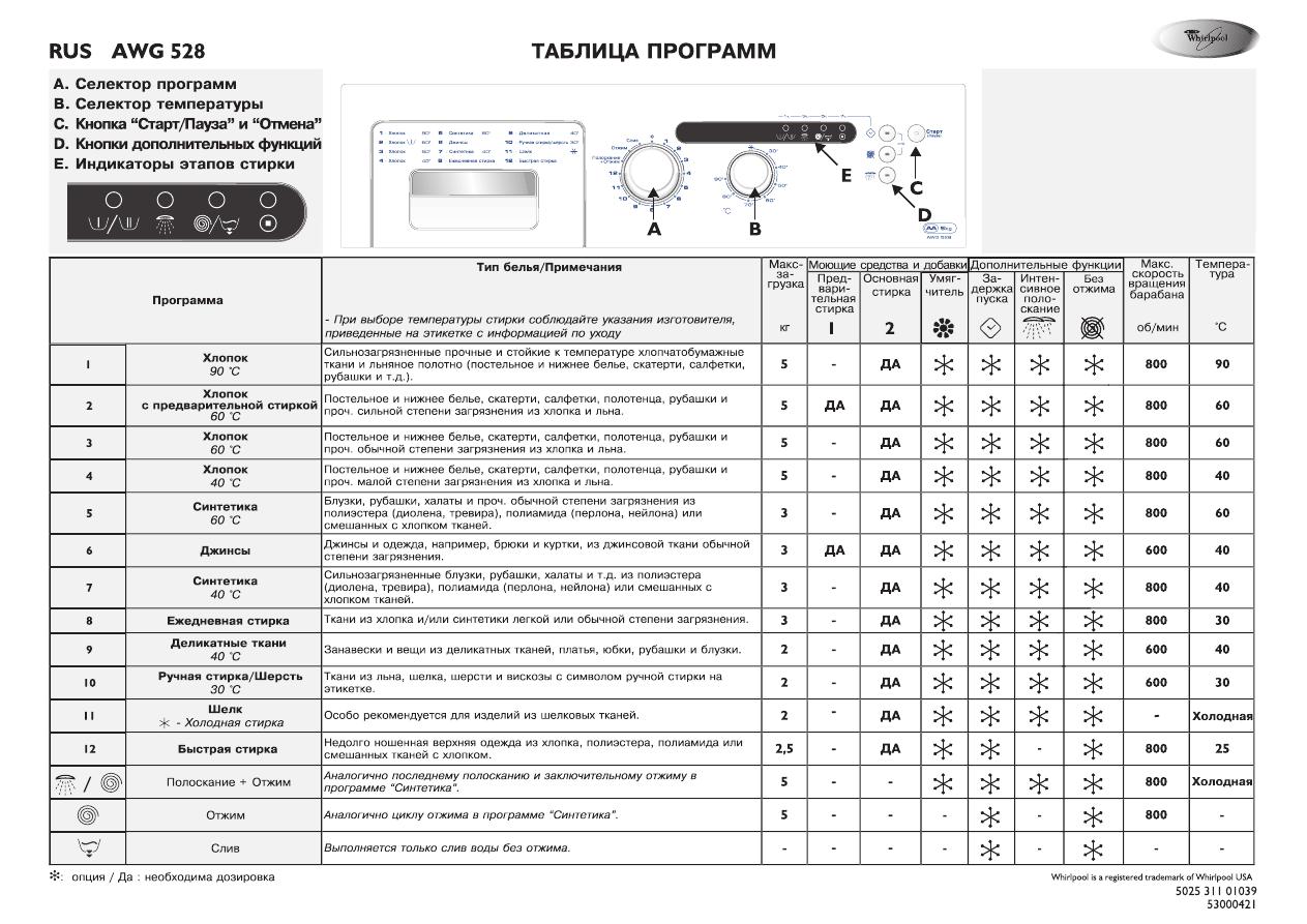 Инструкции по эксплуатации к стиральным машинам