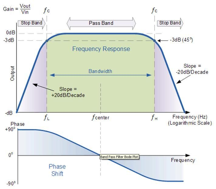 Band Pass Filter Circuit Design Filters Frequency Response