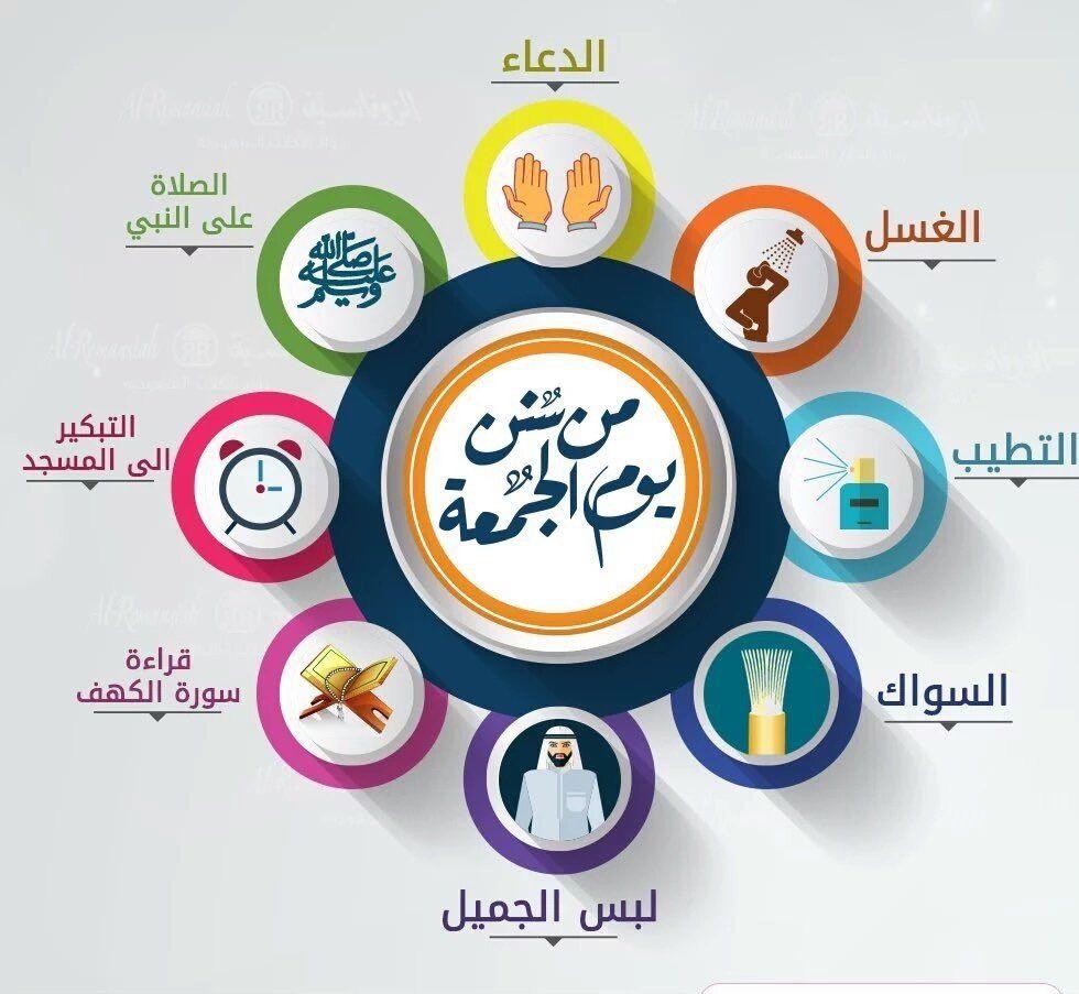 من سنن يوم الجمعة Islam For Kids Learn Islam Beautiful Quran Quotes