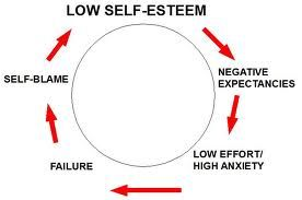 low self esteem and online dating