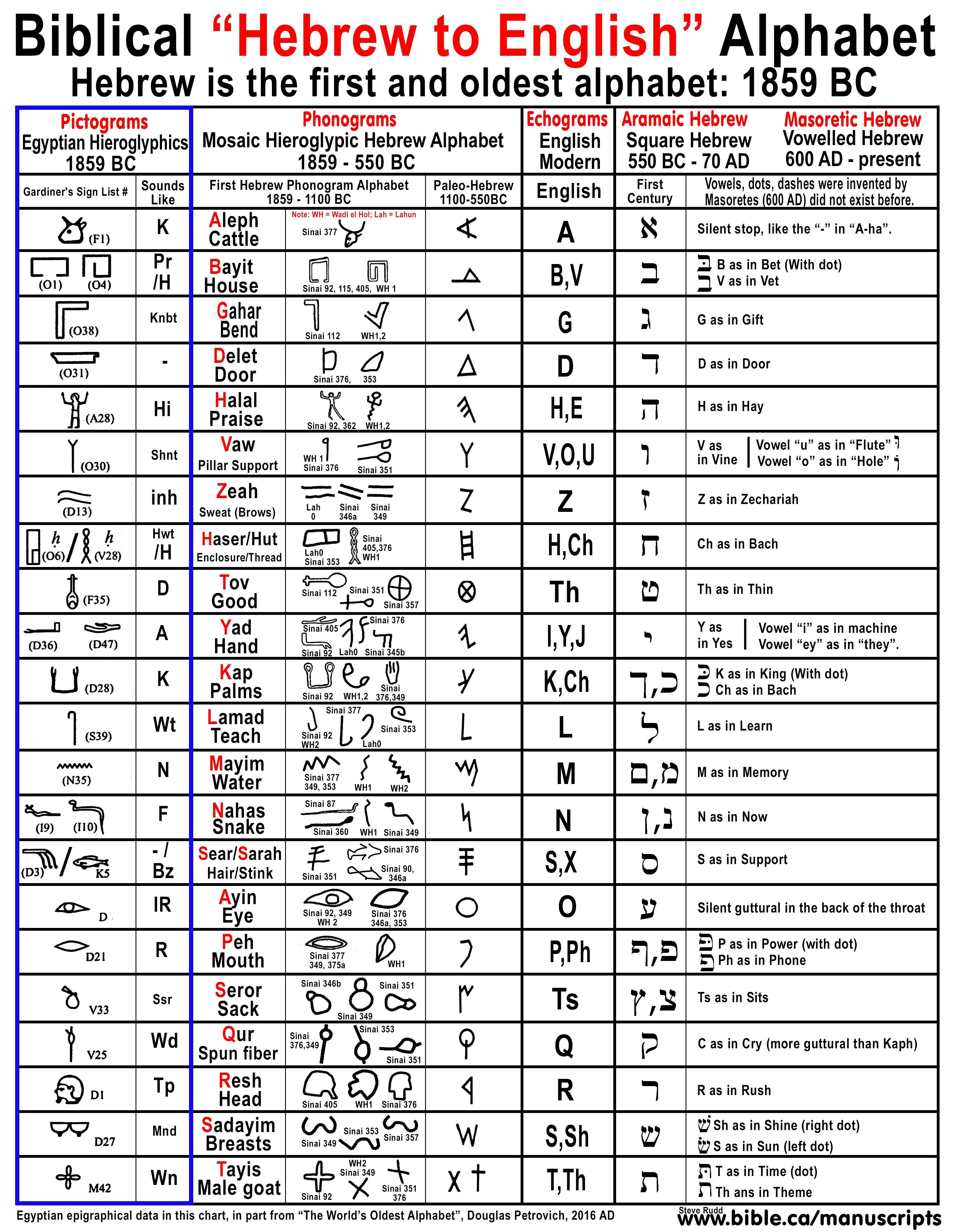 Hebrew Letters Meaning Hebrew the World S Oldest Alphabet