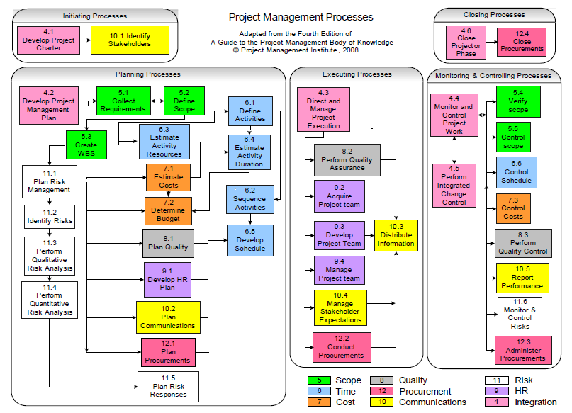 pmi wiring diagram wire center u2022 rh spaculus co Project Management Diagram PMI Model Diagram