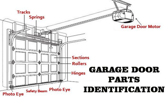 Diy Garage Door Repair Garage Door Parts Identification Diagram