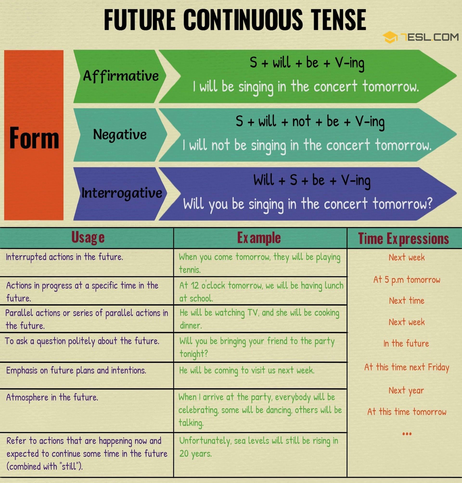 Future Continuous Tense Useful Rules Amp Examples
