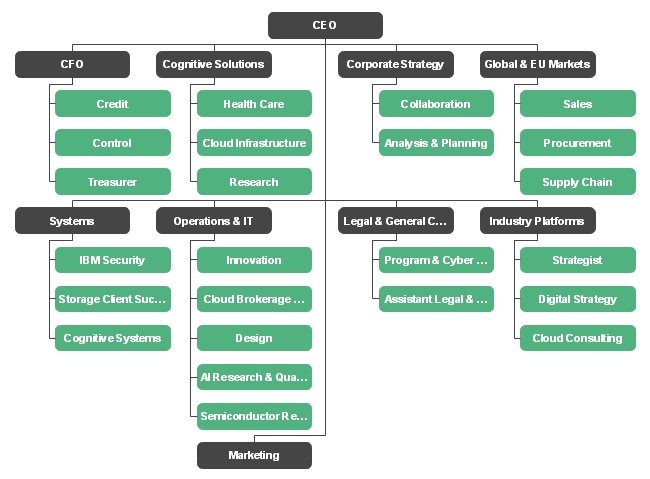 The IBM organizational chart refers to the corporate ...