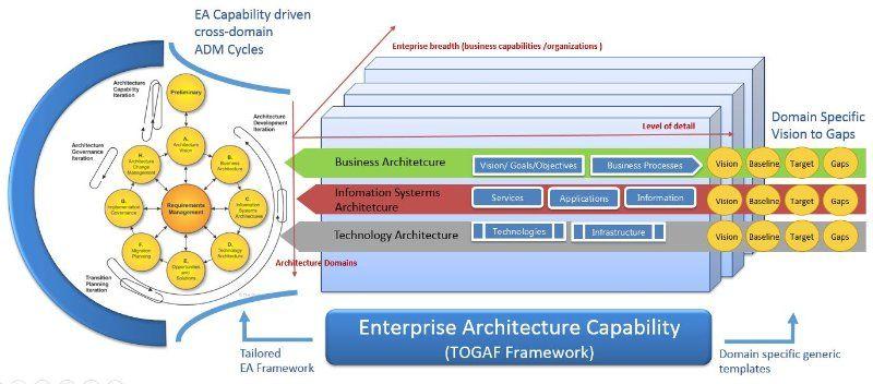 Enterprise Architecture Adoption u2013 A Challenge for CXOu0027s work - new blueprint architecture enterprise