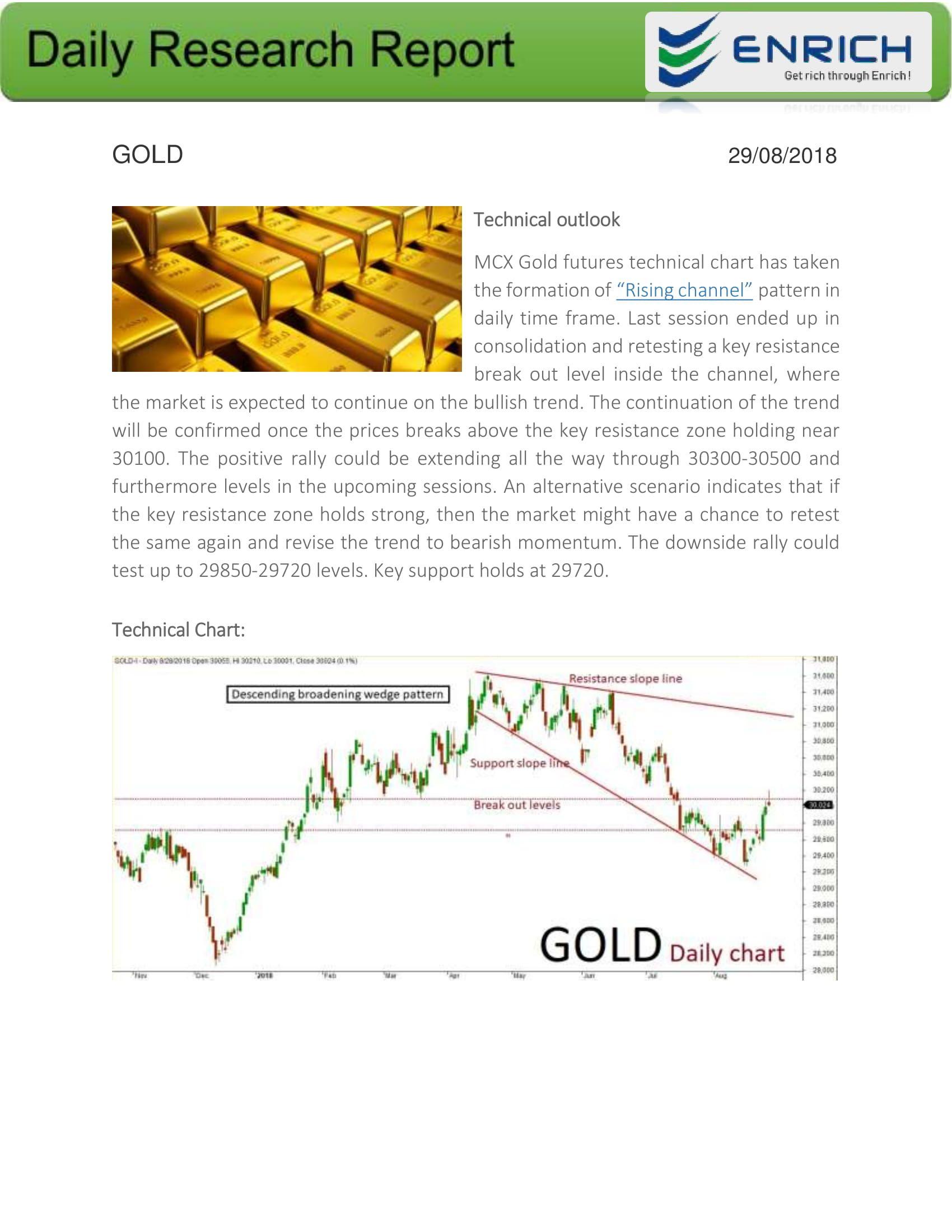 Price Of Gold Gold Price Chart Gold Price Chart