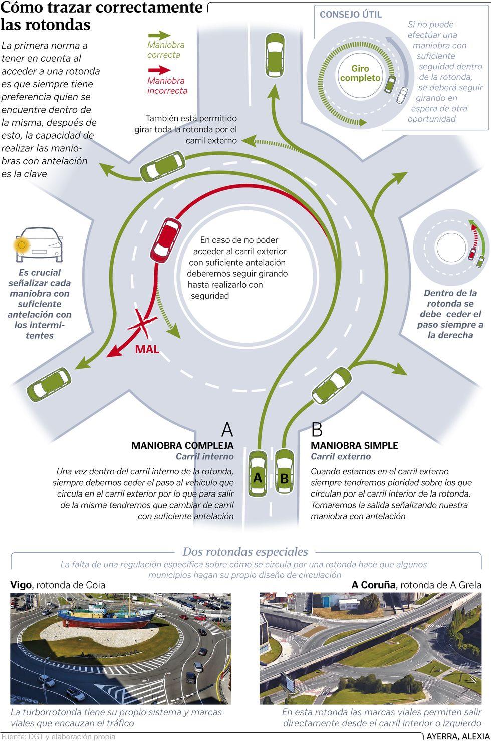 Cómo trazar correctamente las rotondas | Otomobil | Pinterest ...