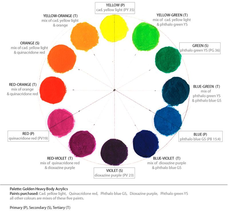 Golden Acrylic Palette Wetcanvas Color Mixing Chart Acrylic