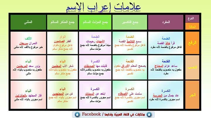 علامات إعراب الاسم Arabic Language Learn Arabic Language Arabic Langauge