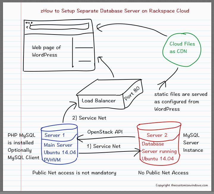 Setup Separate Database Server on Rackspace Cloud   Cloud