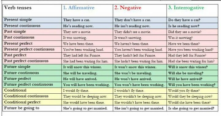 Verb Tenses English Verbs Verb Tenses English Grammar