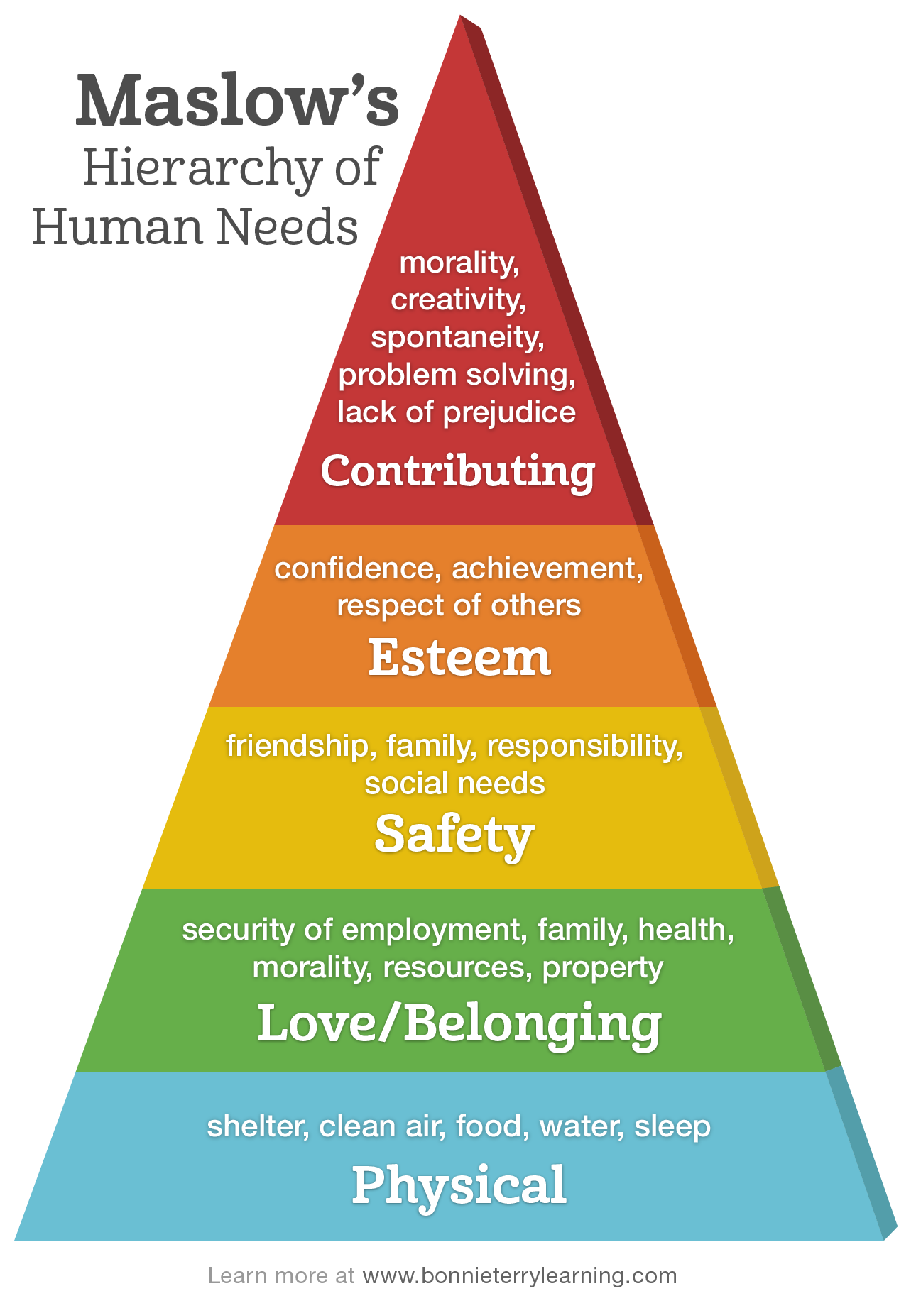 an examination of the hierarchy of needs by abraham maslow Here are the five levels in maslow's hierarchy of needs, and how you can apply them to the workplace to engage your employees maslow's hierarchy of needs is a psychology theory posed by.