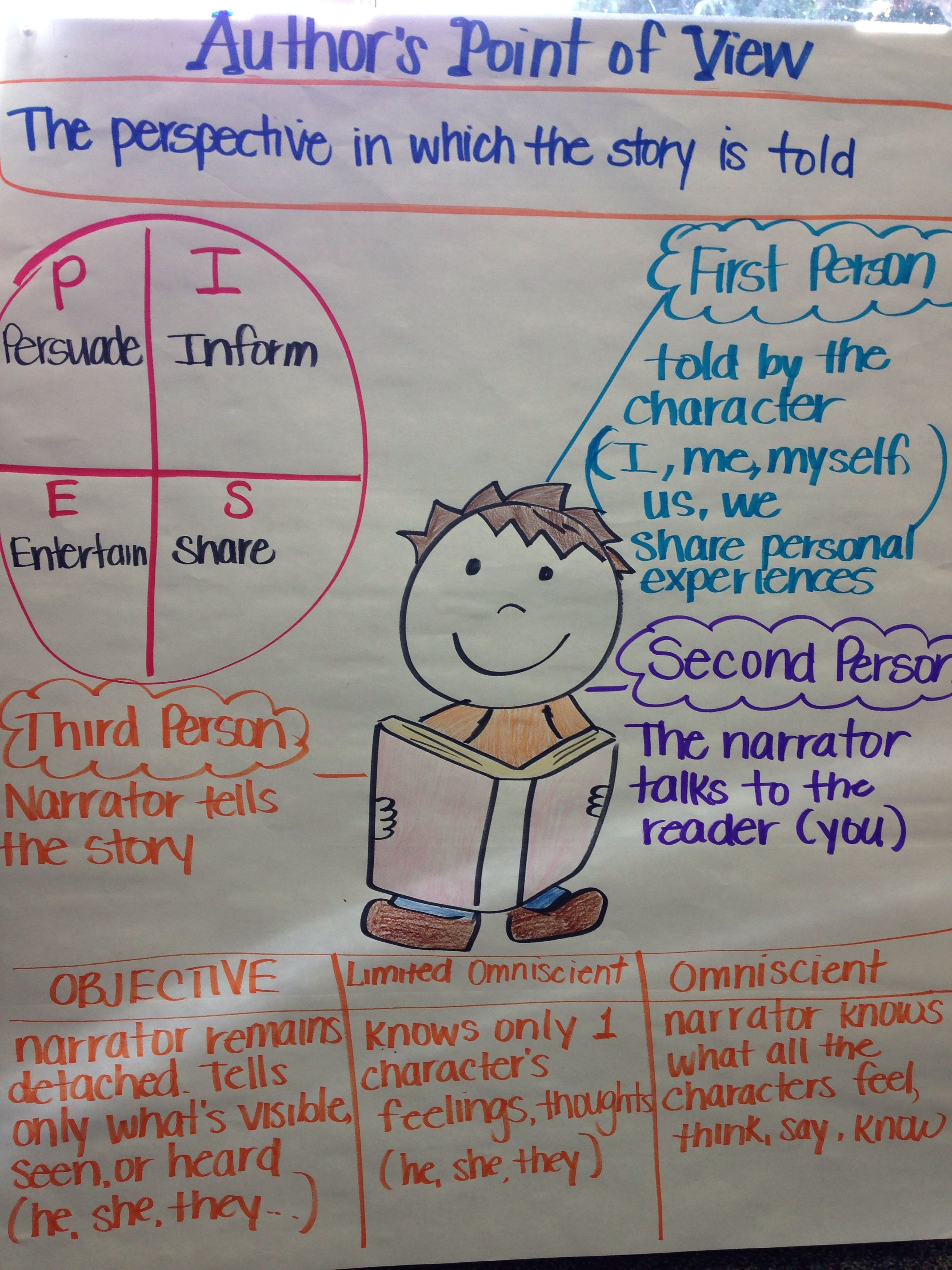 Anchor Chart For Author S Point Of View