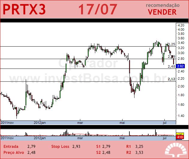PORTX - PRTX3 - 17/07/2012 #PRTX3 #analises #bovespa
