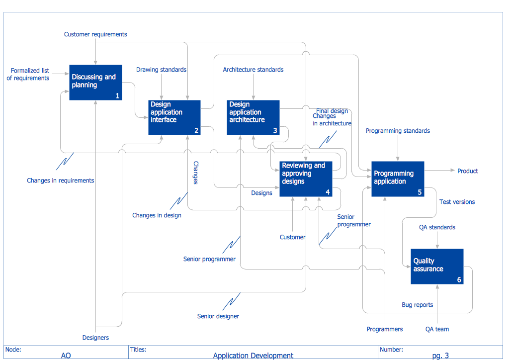 Using The IDEF0 Diagrams Library From Solution An Experienced User Spent 20 Minutes Creating This Sample Diagram Shows A