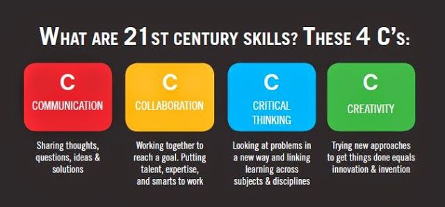This blog explains what each of the 4 Cs are in education and ideas to  implement them in your l… | 21st century skills, 21st century learning,  21st century teaching