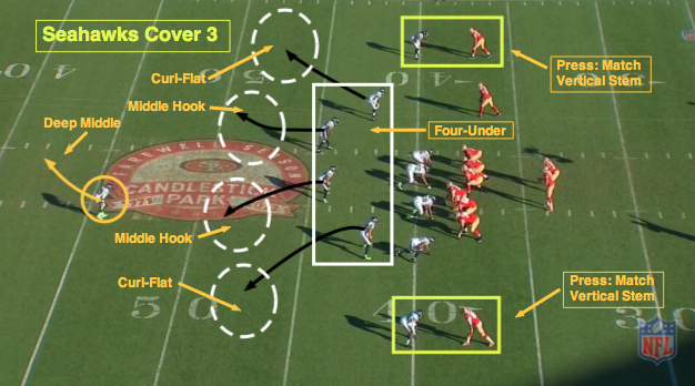NFL 101: Introducing the Basics of Cover 3 | Coaching