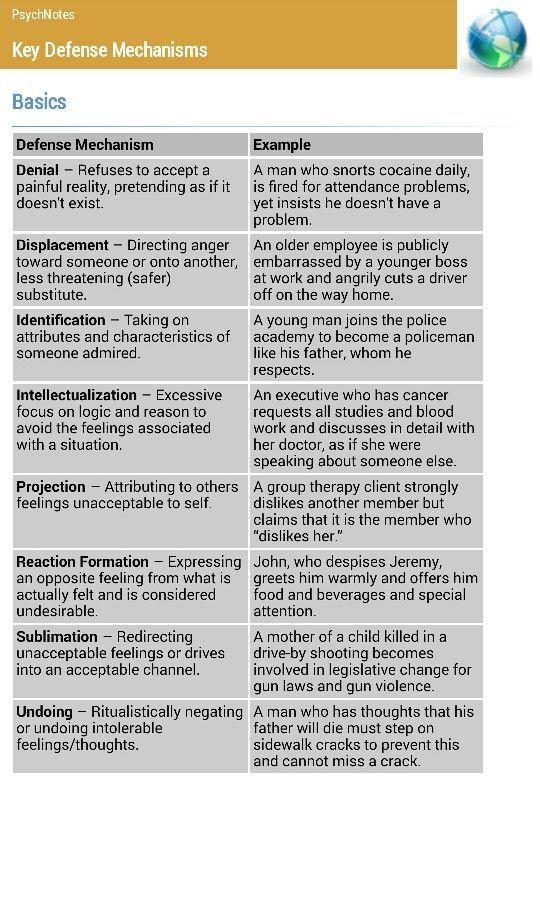 Ego defense mechanisms (1) #darriensnotes | nursing | Pinterest ...