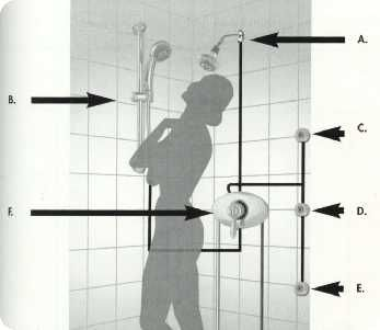 Shower System Design Guide