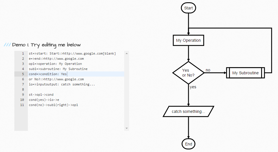Flowchartjs draw svg flow chart diagrams from textual flow flowchartjs draw svg flow chart diagrams from textual ccuart Images