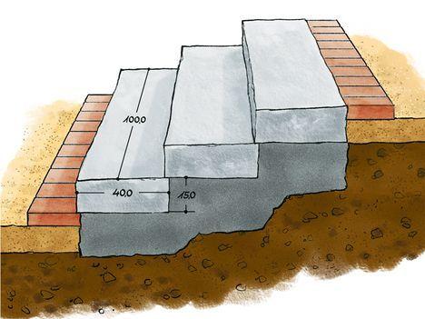 Gartentreppen - Beton, Stufen selbermachen - Das - gehwegplatten verlegen selber machen