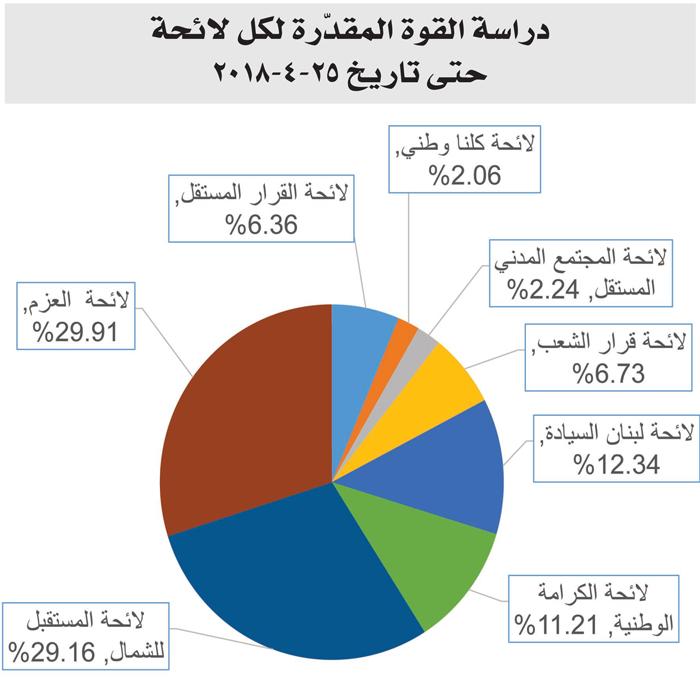 دراسة قبل أيام من الانتخاب النيابي في 6 أيار 8230 هكذا يبدو المشهد في الدائرة الثانية شمالا طرابلس الضنية المنية Pie Chart Chart Diagram