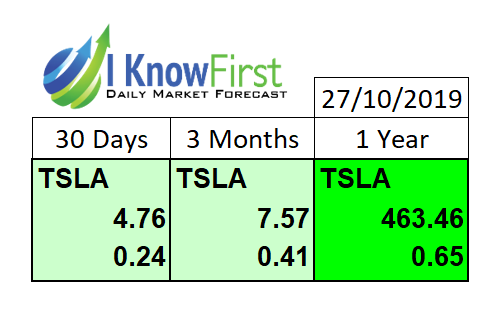 Tesla Stock Predictions Greater Efficiency Is Compelling Reason To Go Long On Tesla Algorithm Stock Predictions Predictions