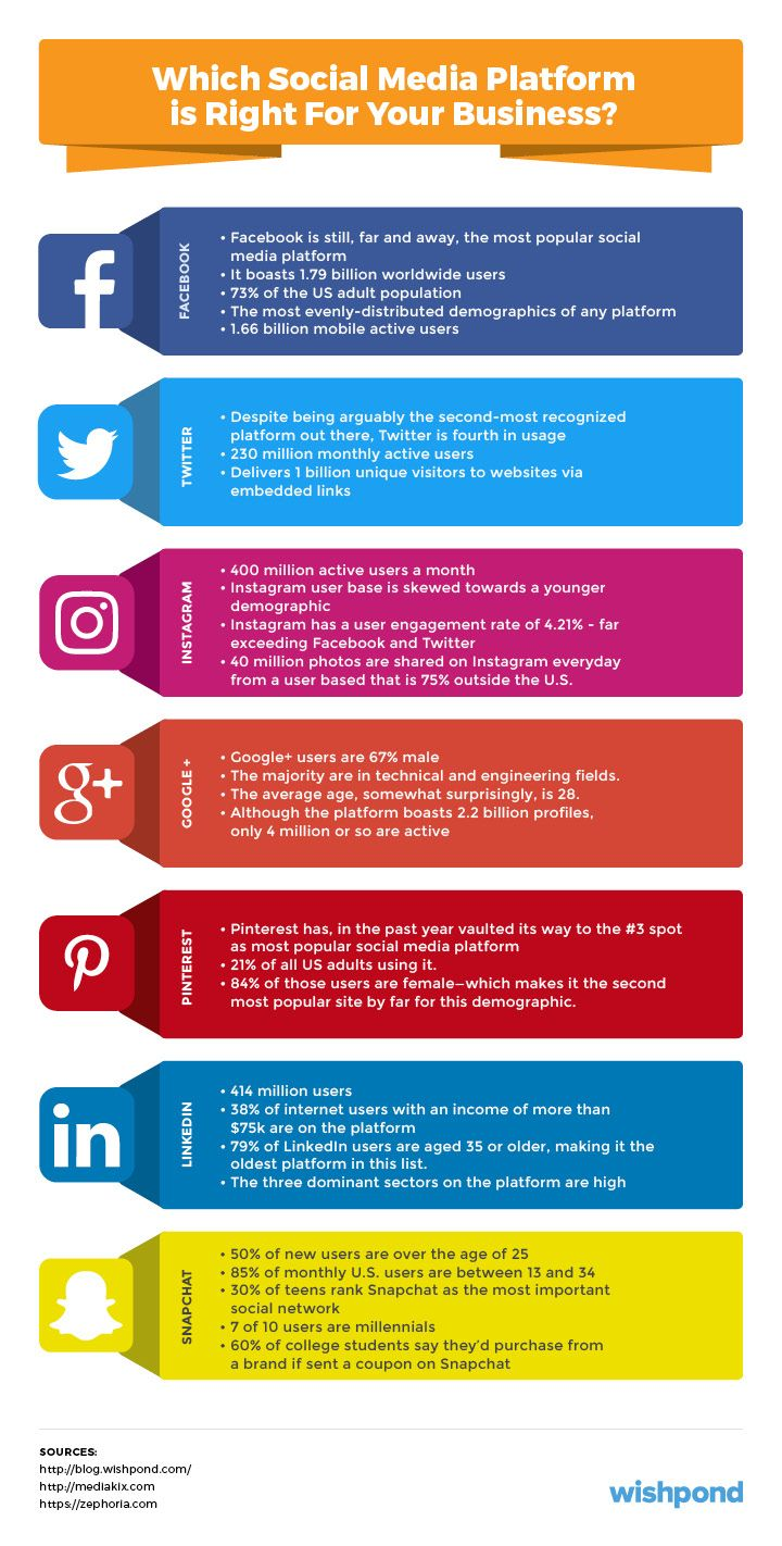 Social Media Marketing Plan: An 11-Step Template | Online Business