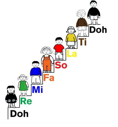 Introducing Do Re Mi - Fun Music Theory   Musik