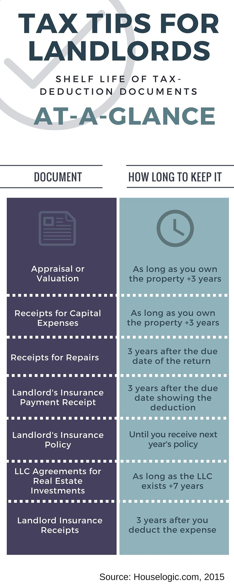 Tax Tips for Landlords, AtAGlance (With images) Being