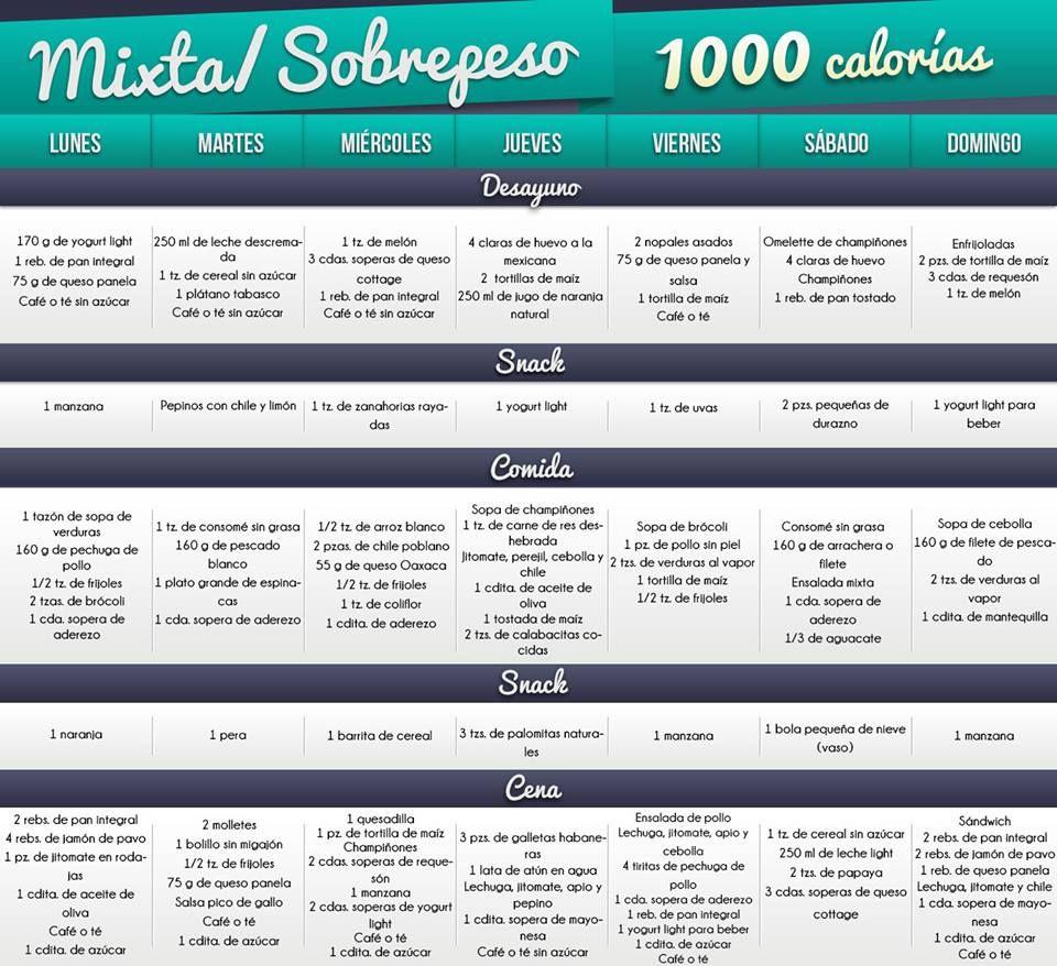 Dieta de mil calorias por dia