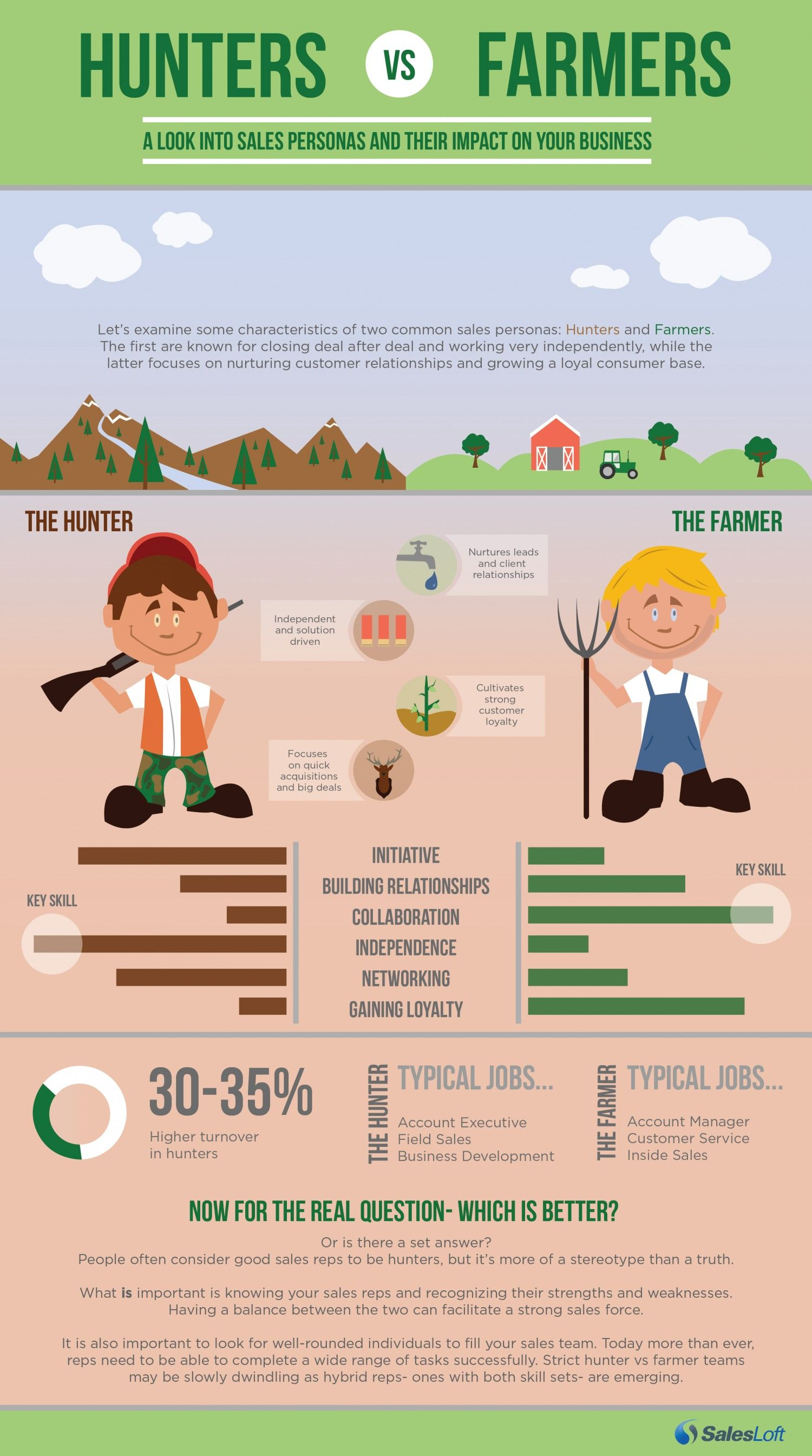 hunters vs  farmers  sales personas infographic