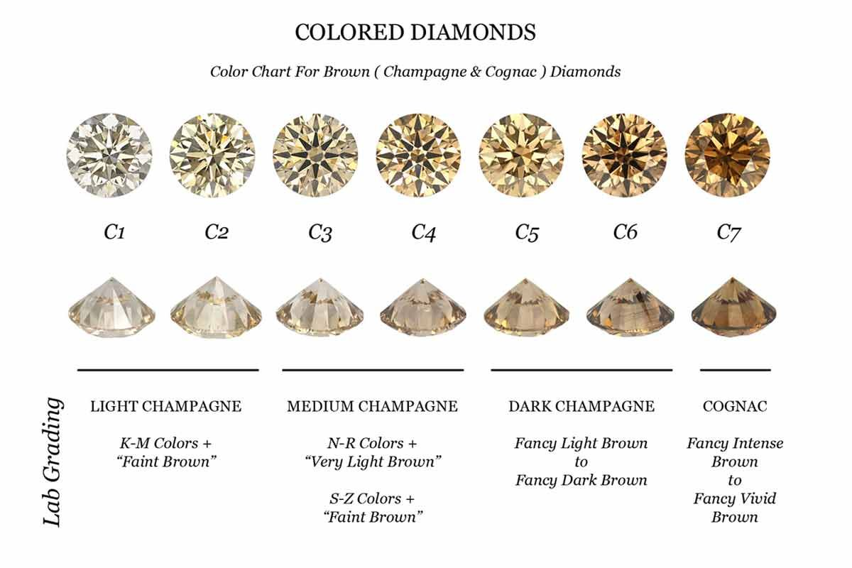 Brown and yellow diamonds are the only colored diamonds that fancy colored diamond education for natural diamonds and treated diamonds find a fancy color diamond today nvjuhfo Choice Image