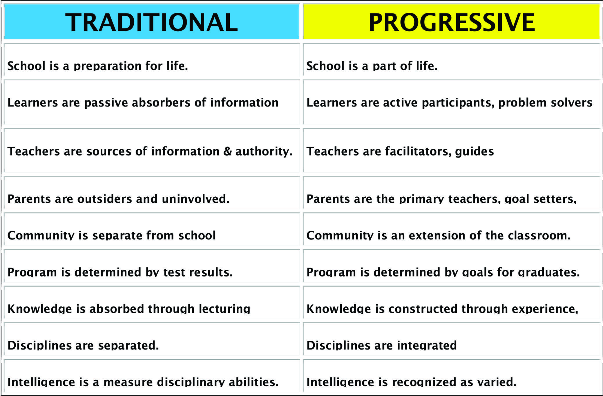 Progressive Quote Number Multiple Approaches To Curriculum  Curriculum Perspective And