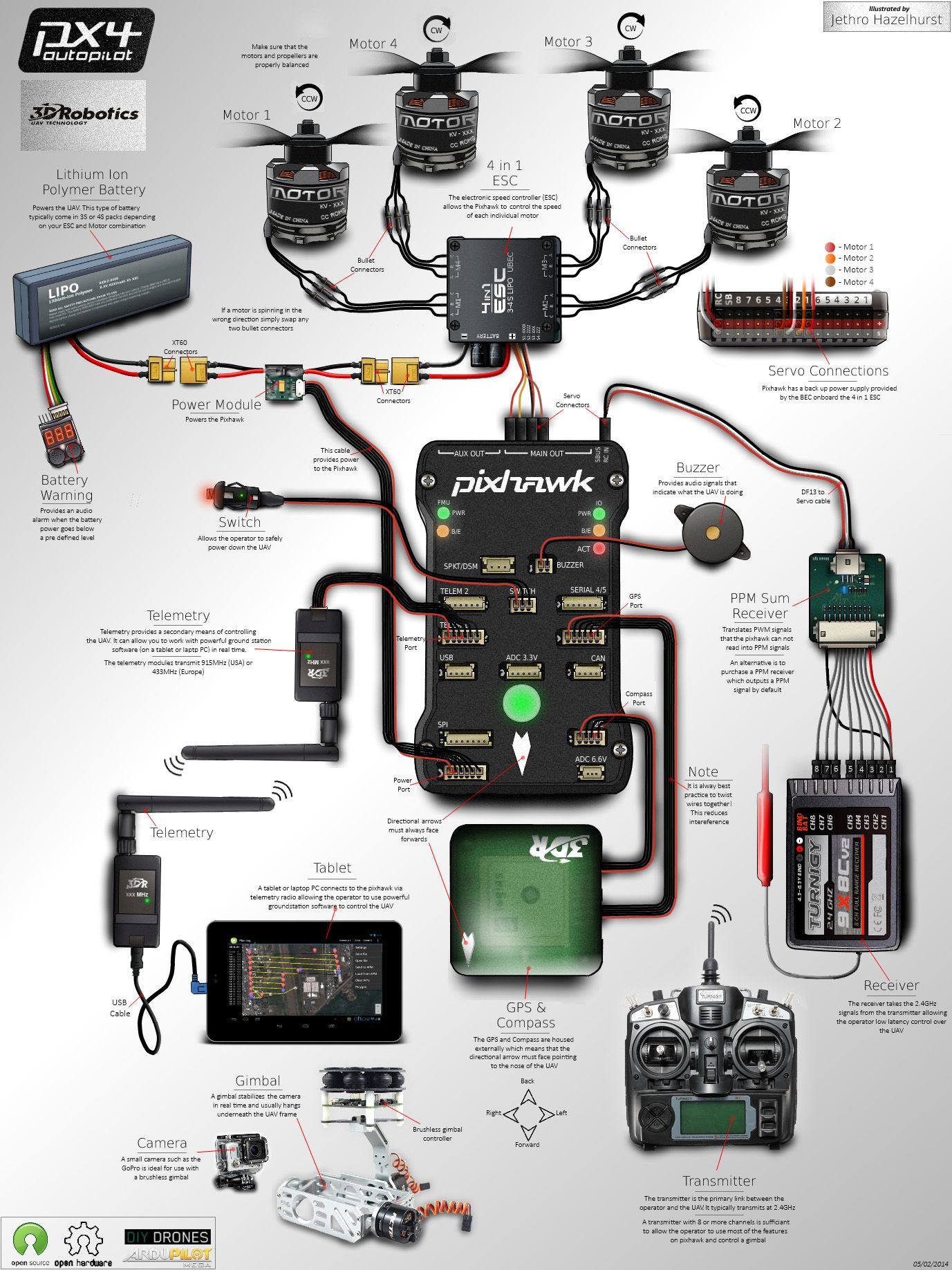 Advanced Pixhawk Quadcopter Wiring Chart | ArduCopter | Drones ...