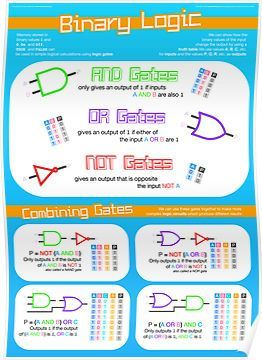 Binary Logic For Computing Gcse Poster By Lessonhacker Teaching Computers Gcse Computer Science Computer Science