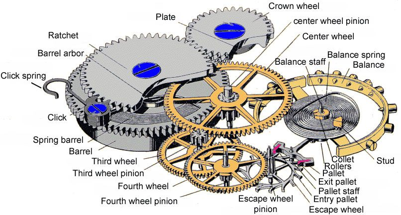 watch movement diagram corsa d cd30 wiring pocket horologist com mechanical devices