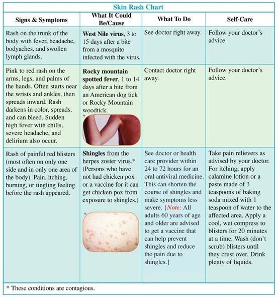 exanthems | Childhood+rashes | Pediatrics | Pinterest