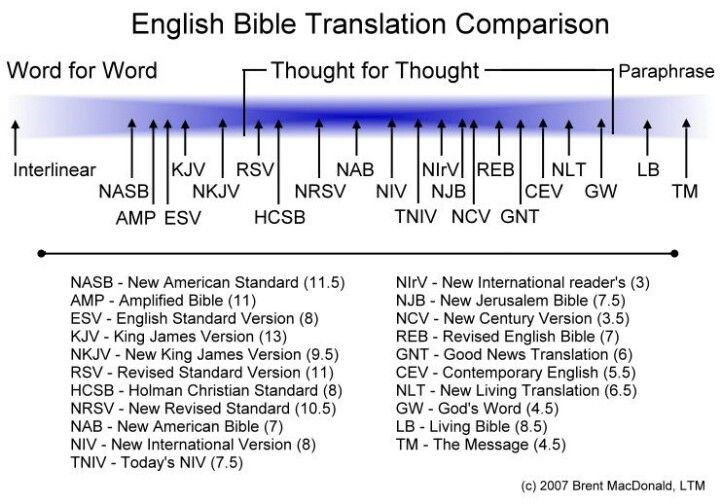 Bible Translation Chart Read Reading Plan I The Message A Or Paraphrase