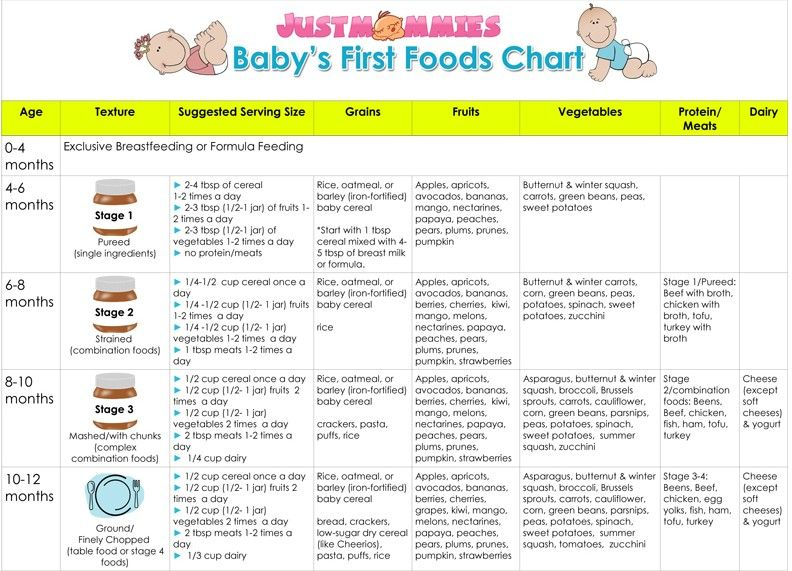 Baby's Food Chart Baby first foods, Baby first food