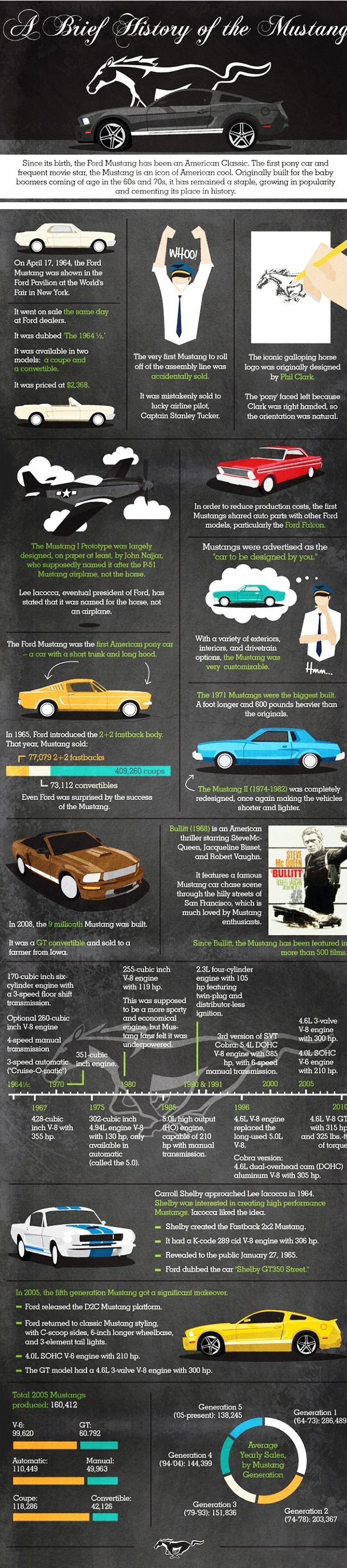#VehicleInsuranceFt.Lauderdale Infographics