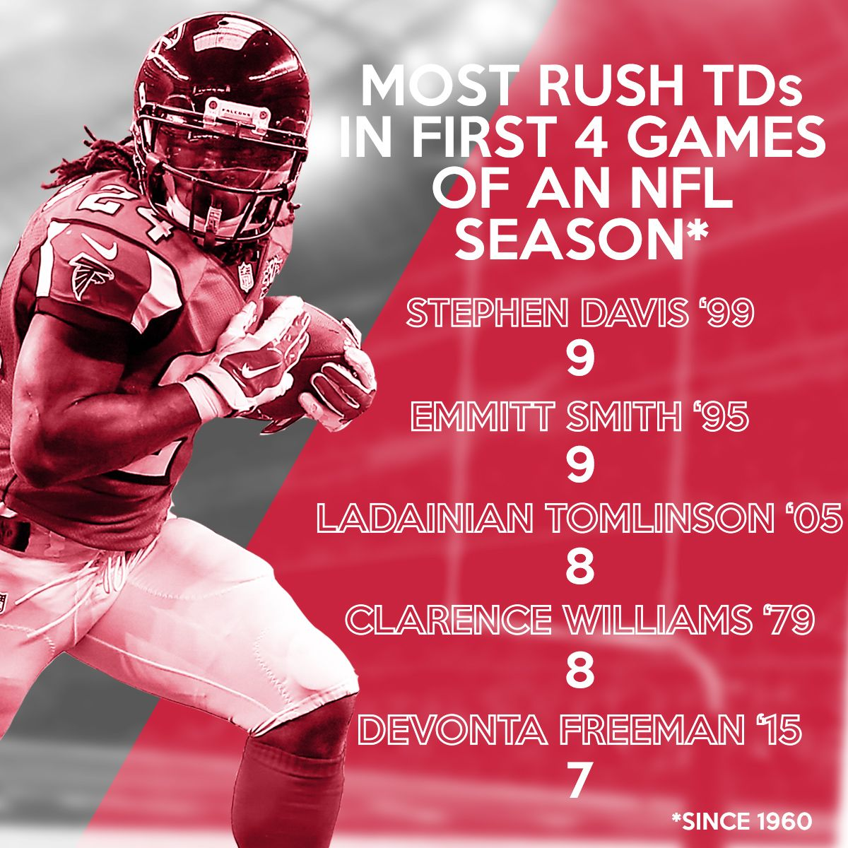 Atlanta Falcons Rb Devona Freeman S 7 Rushing Tds Through Week 4 Are The Fifth Most All Time For Any Running Back Throu Atlanta Falcons Devonta Freeman Falcons