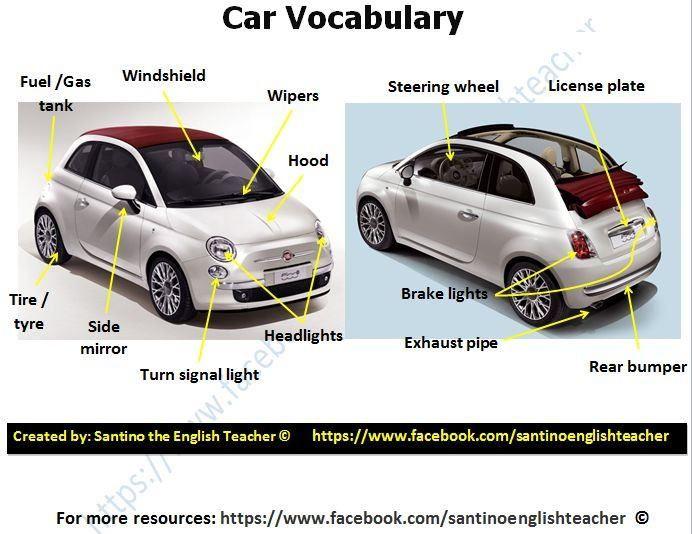 German car vocabulary Flashcards | Quizlet