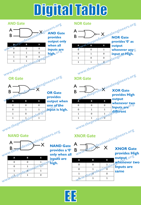 Digital Logic Design Cheat Sheet For Electrical
