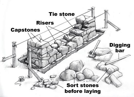 How To Build A Stone Fence With Images