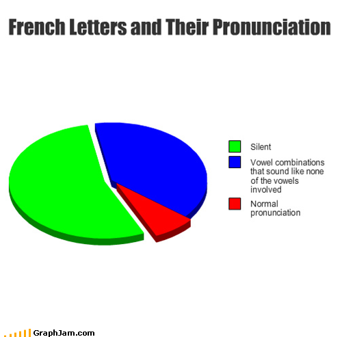 French Letters And Their Pronunciation French Puns Language Jokes Class Memes