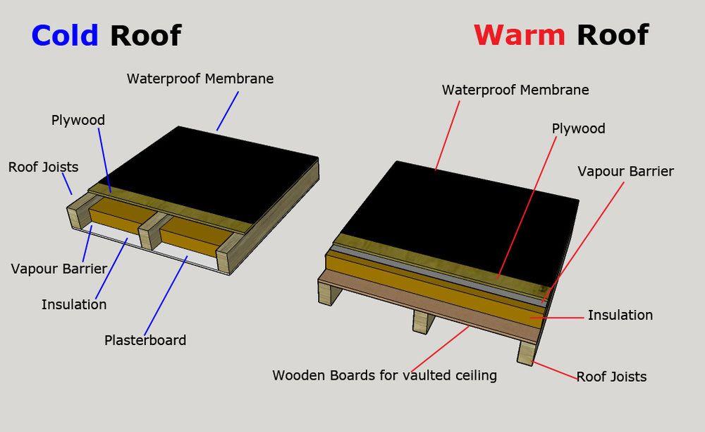 Slikovni Rezultat Za Roof Warm Roof Roofing Systems Roof