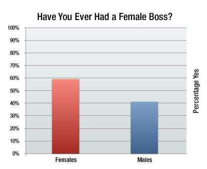 Pin On Who S The Boss Women In Leadership