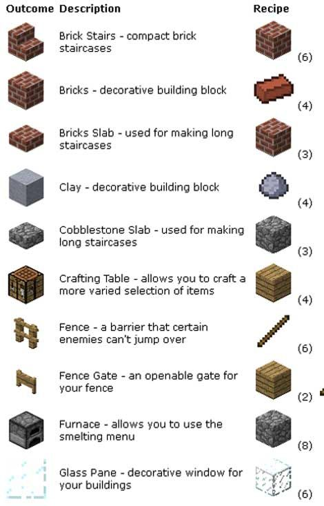 Minecraft pocket edition blocks crafting guide minecraft minecraft pocket edition blocks crafting guide sciox Image collections